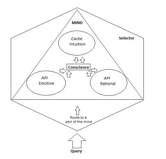 Mind as a Web-Service Schematic
