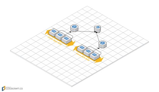 old core server configuration
