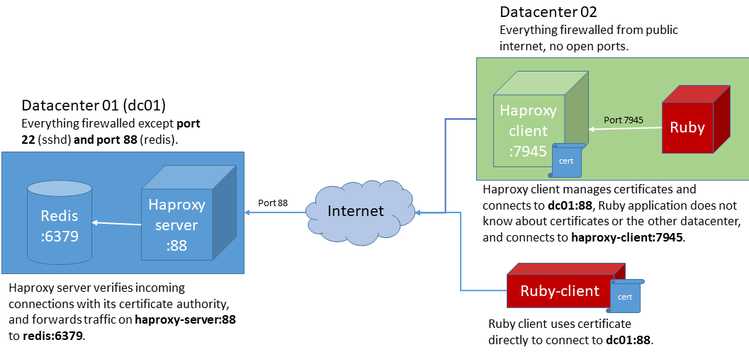 Protecting services with client certificates using Haproxy