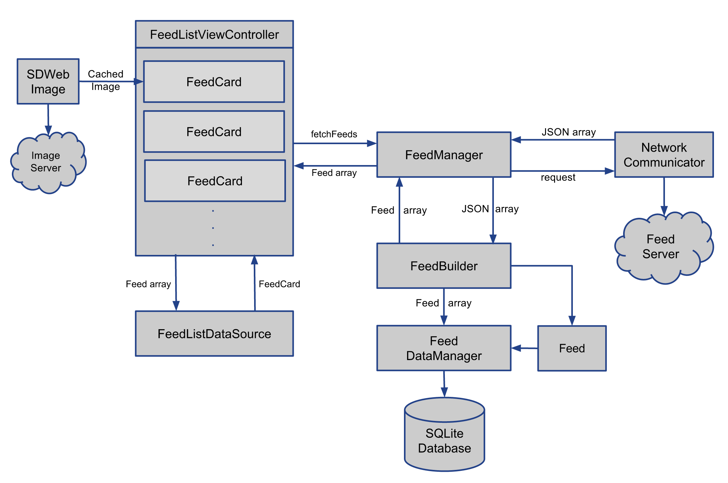 without_fetchedresultscontroller_design.png