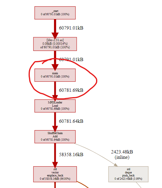 Memory usage graph depicting 60 MiB used by the `main` function