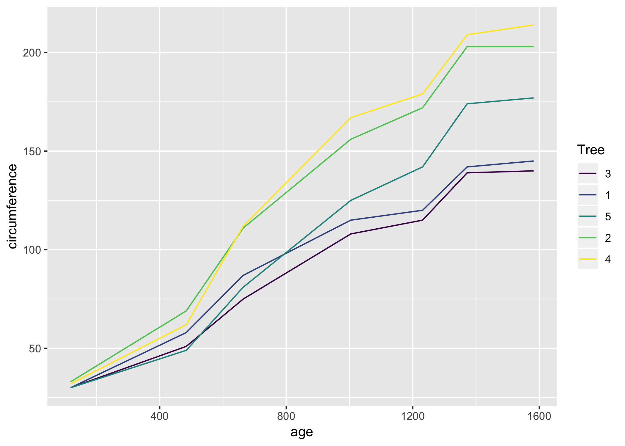 Label line ends in time series with ggplot2