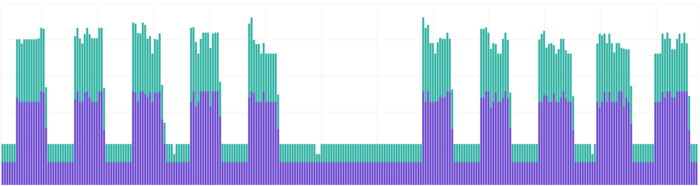 A graph showing spikes during weekdays and flat low spots during the night and weekend, it has two colours signifying a split of environment