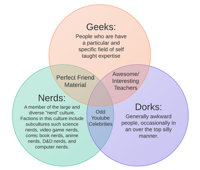 venn_diagram_of_nerdish_types_by_foxboyprower-d65dn0r.png