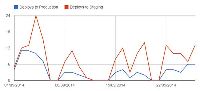 Graph showing deploys to staging and production environments for Justfone over 4 weeks.