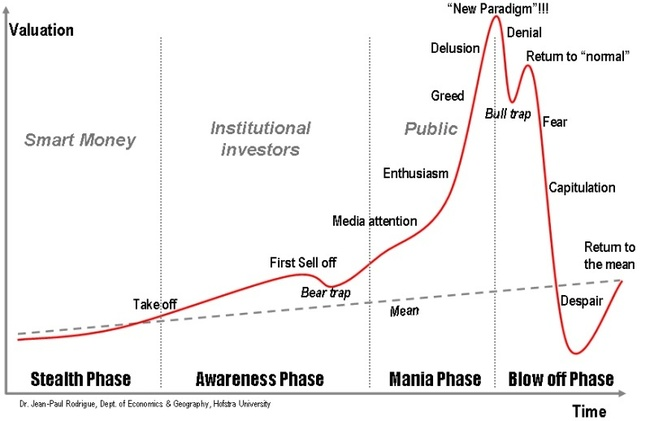 asset bubble graph.jpg
