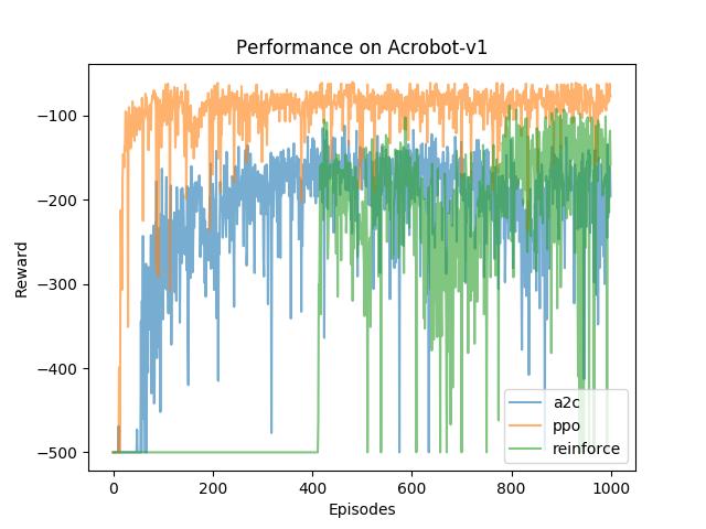 Acrobot-v1performance.png