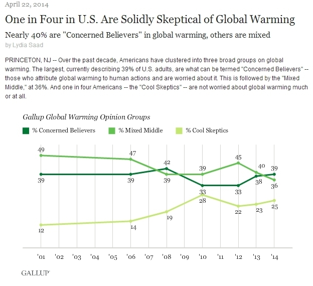 gallup poll on climate change april 2014.jpg