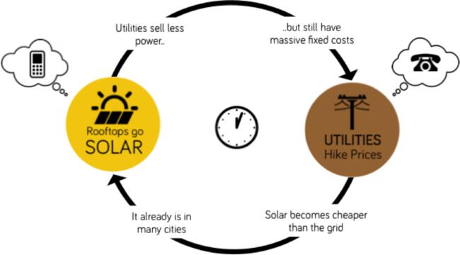 SolarVsUtilities.png