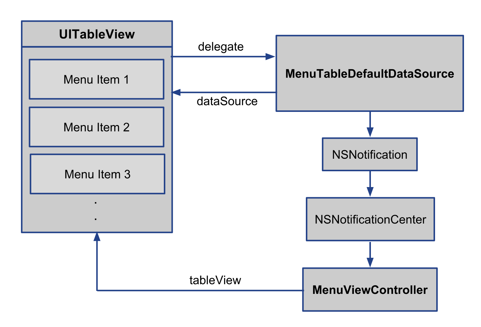 table_view_architecture.png