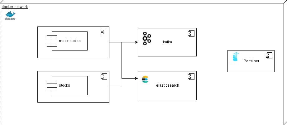 kafka simple demo