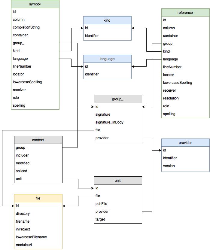 Deciphering Xcode's index