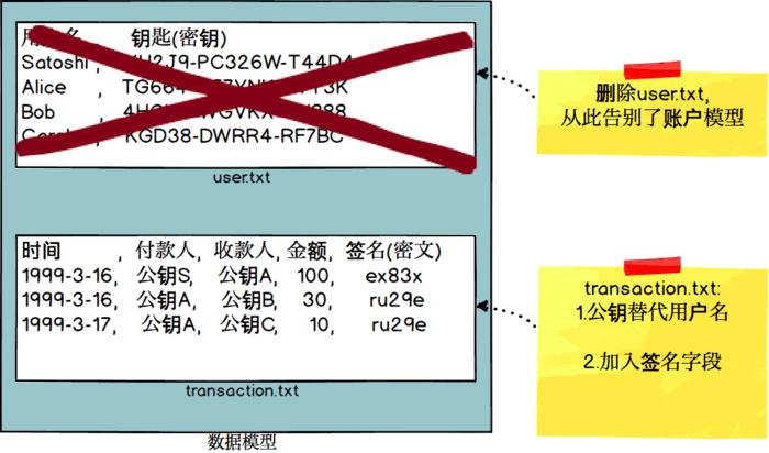 数据模型的改造