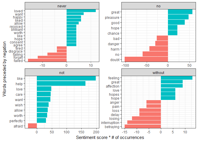 Ordering categories within ggplot2 facets