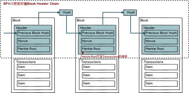 SPV只需要存储Block Header Chain
