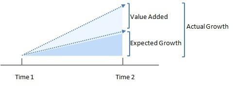 value added.jpg
