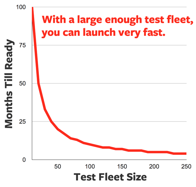 test fleet size.png