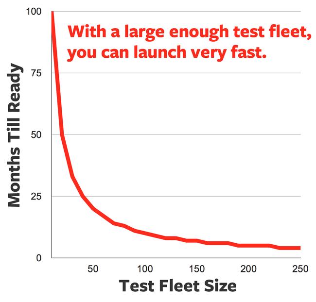 test fleet size.png