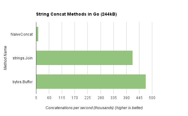 String Concat Methods in Go (244kB)
