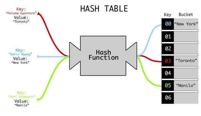 hash_table2.jpg