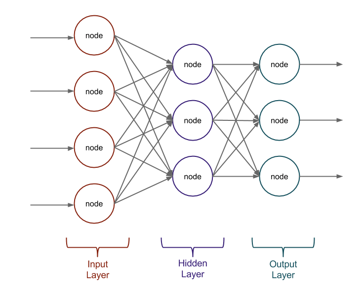 Building a neural net from scratch in Go