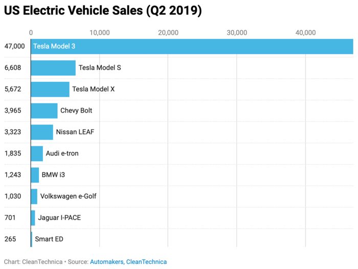 US-Tesla-Electric-Vehicles-Sales-Q2-2019.png
