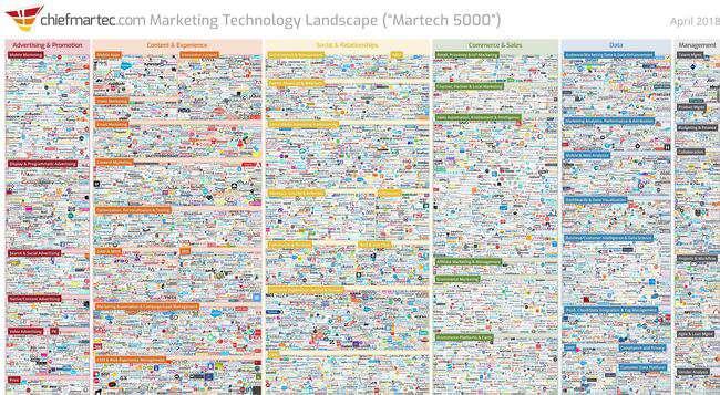Chiefmartec_Tech_Landscape_2018.JPG