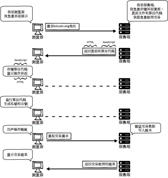 生成私钥时,浏览器和服务端的交互