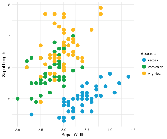 Creating corporate colour palettes for ggplot2