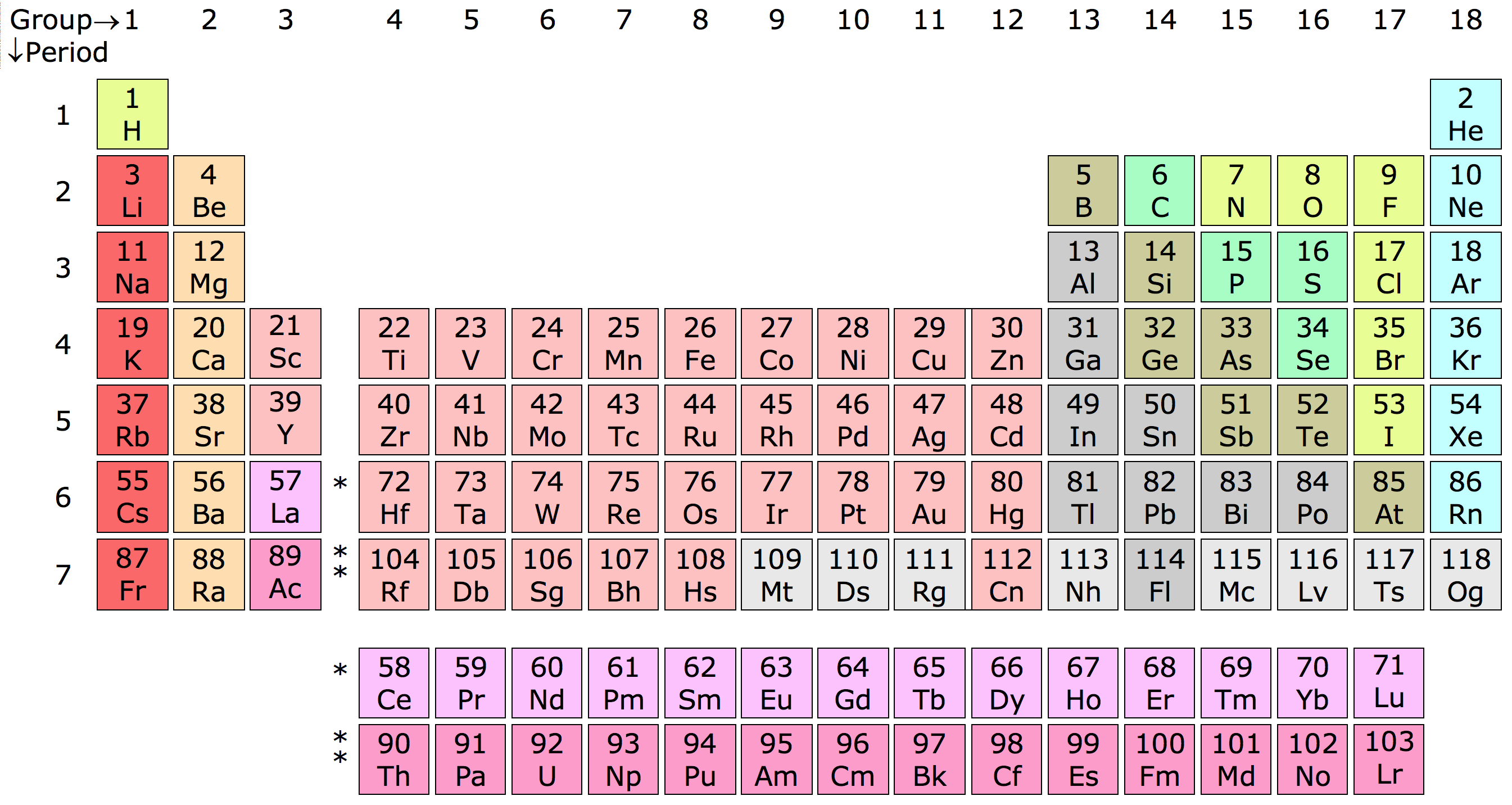 Periodic table of chemical elements -  CC BY-SA Sandbh