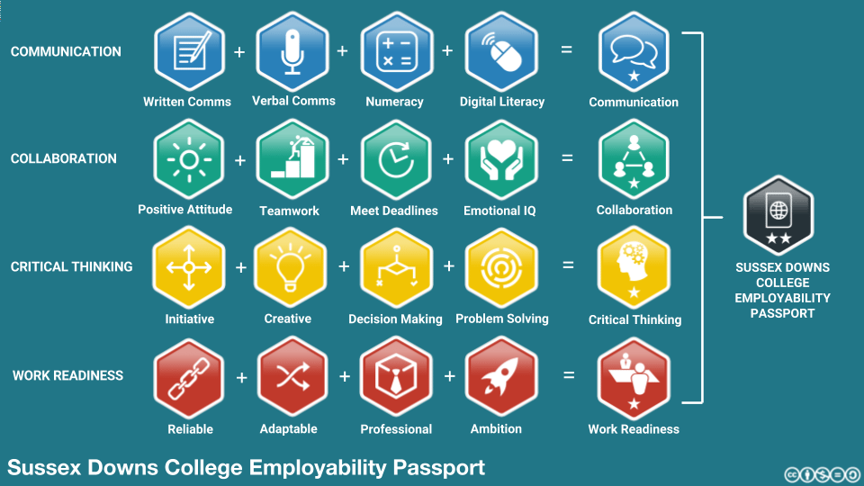 Sussex Downs Employability Passport