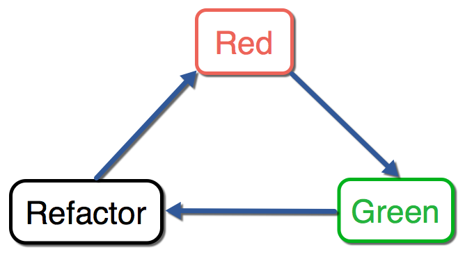 red_green_refactor.png