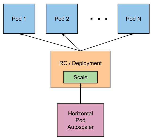 Horizontal_Pod_Autoscaling___Kubernetes.jpg
