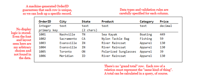 Figure 1-2: The same table as it would exist in a relational database