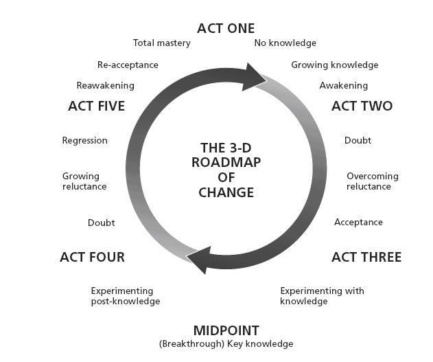Roadmap to Change.jpeg