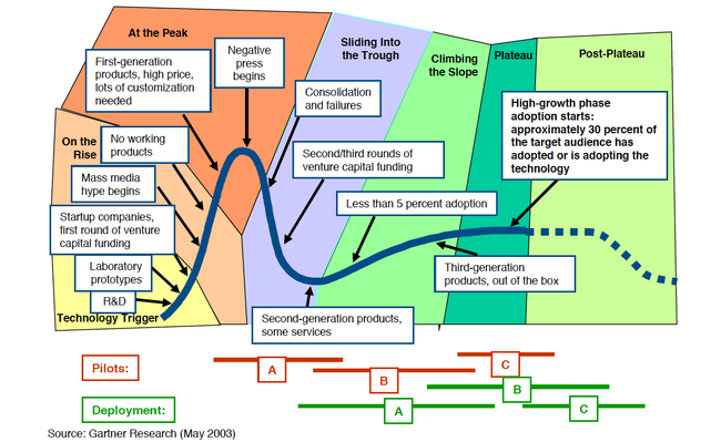 Gartner-Hype-Cycle-Phases.png