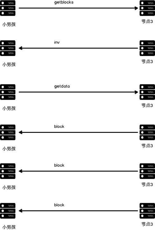 节点通过对等节来实现区块同步