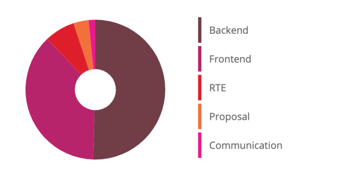 A proportional breakdown of the time I spent on each phase