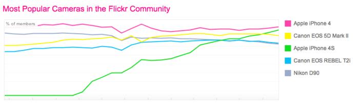 Flickr users choose their smartphones.