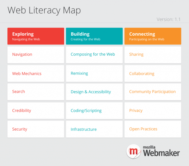 Web Literacy Map v1.1