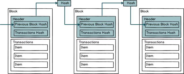 Block Header Chain