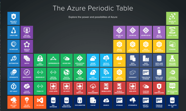 azure-periodic-table.png