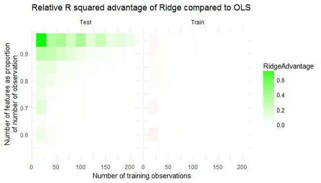 How and when: ridge regression with glmnet | R-bloggers