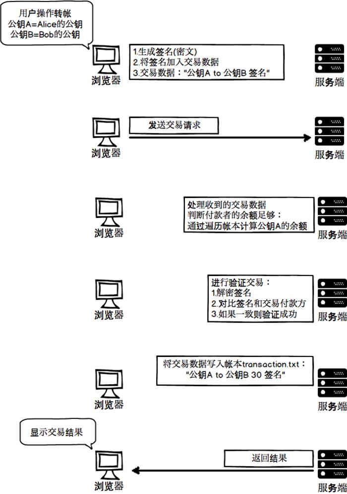 交易发生时,浏览器和服务端的交互