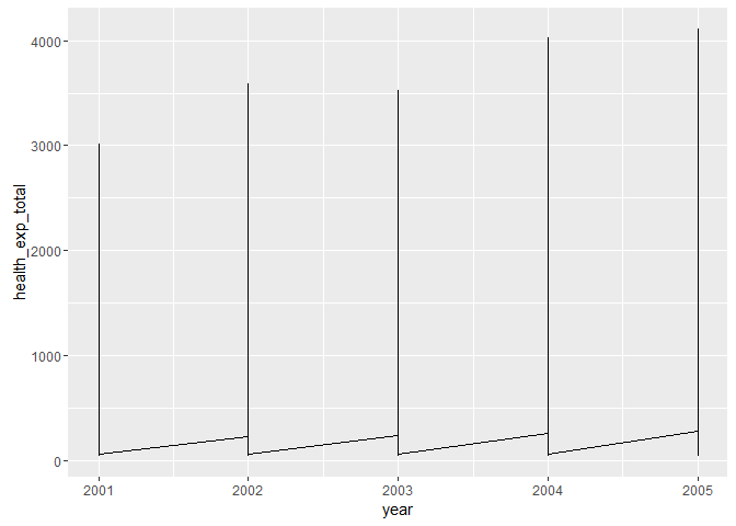 Plotting individual observations and group means with ggplot2