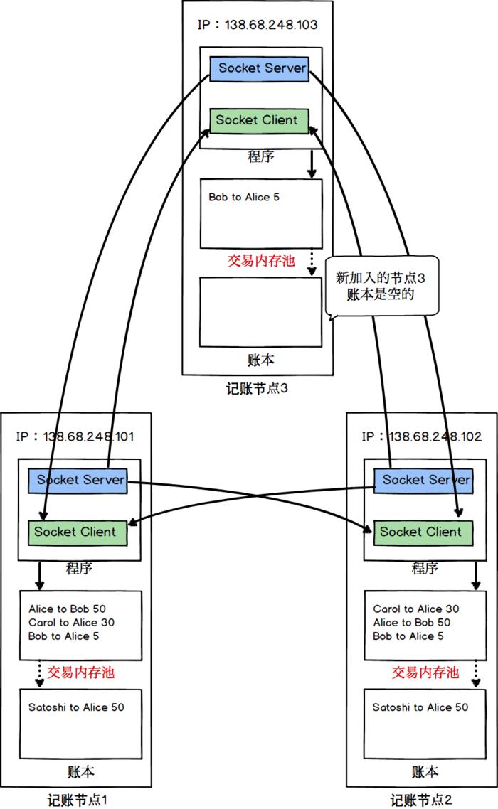 节点3加入记账网络,开始同步交易