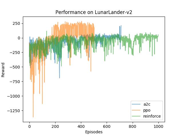 LunarLander-v2performance.png