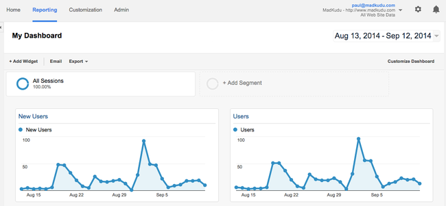 My_Dashboard_-_Google_Analytics.png