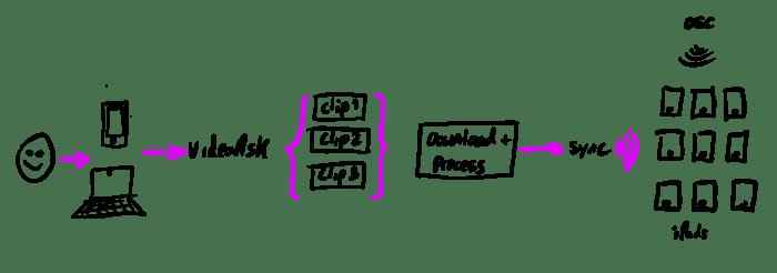 video-uploading-flow.png