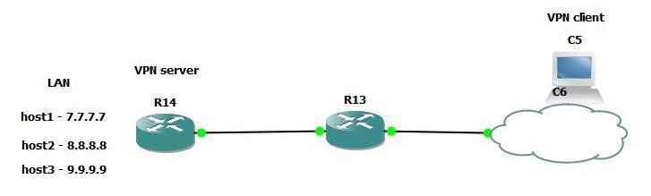 Remote Access VPN (IPsec) - IOS